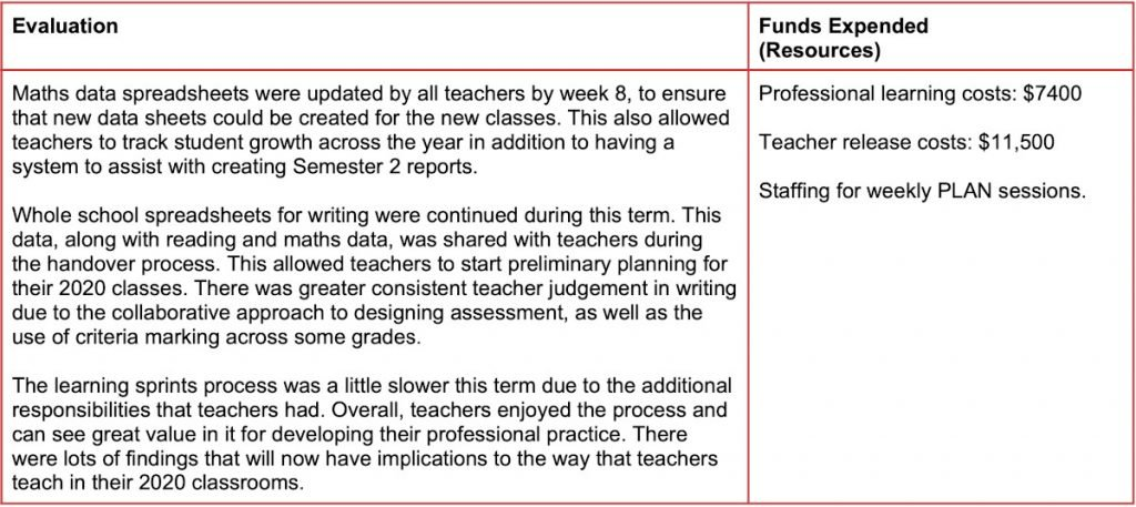 Stanmore Public School Data Use in Teaching