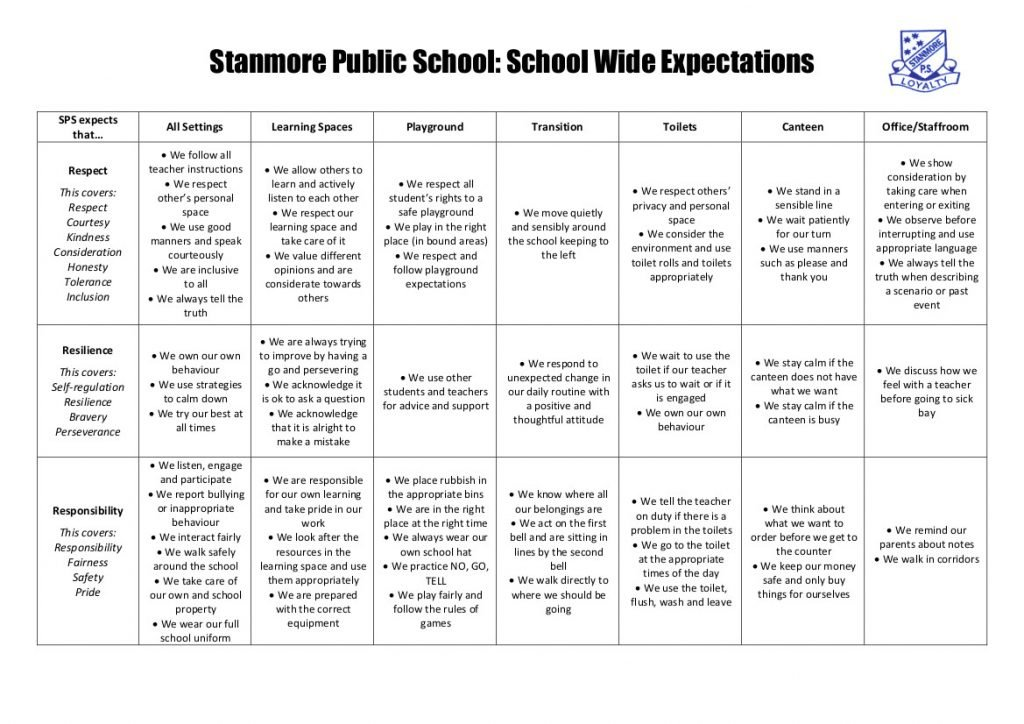Stanmore Public School Expectation Matrix