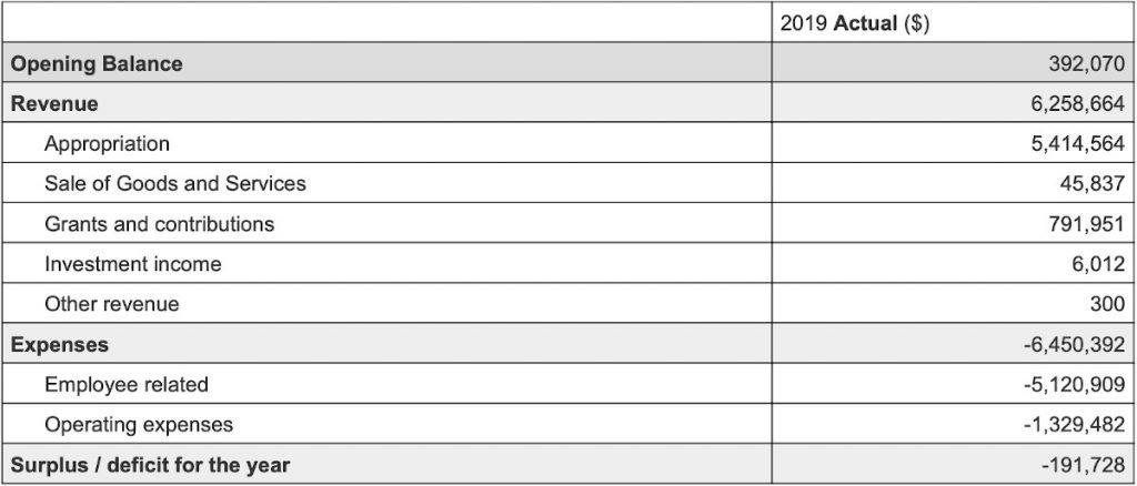 Stanmore Public School Financial summary 2019