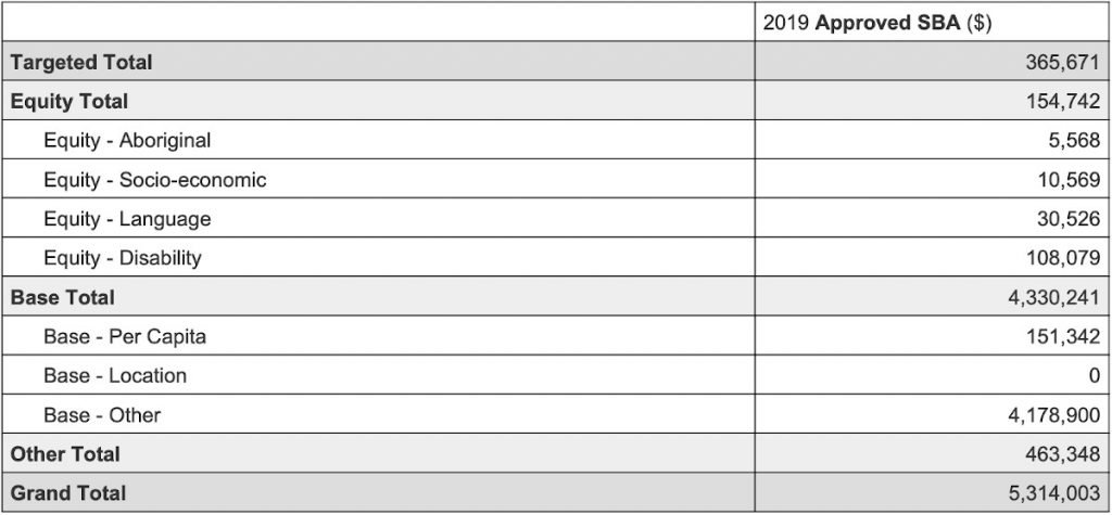 Stanmore Public School Financial summary - Equity loadings 2019