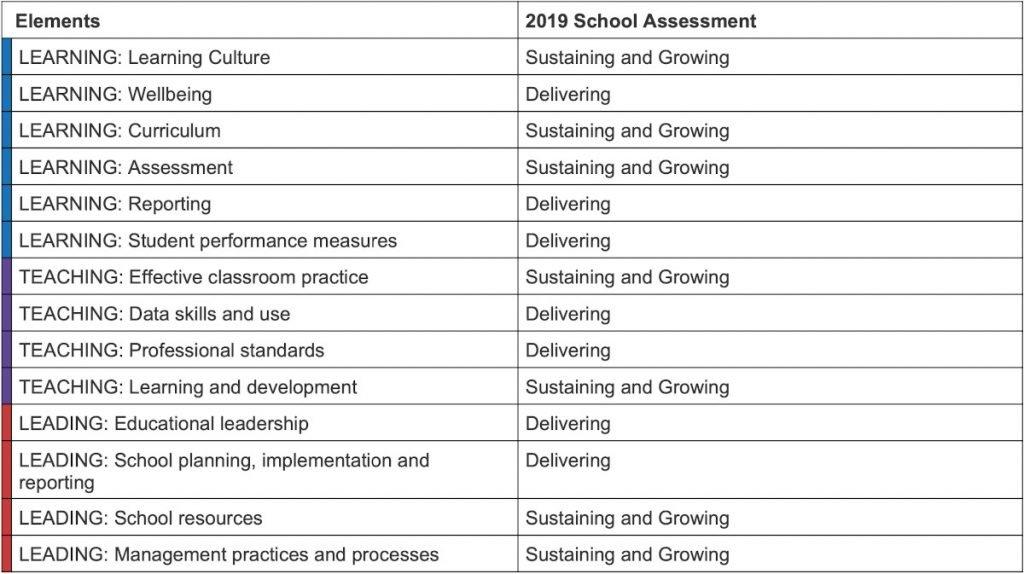 Stanmore Public School - School Excellence Framework 2019